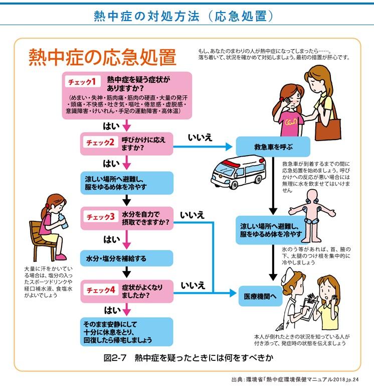 救急処置>>熱中症の応急処置 – 近江高等学校